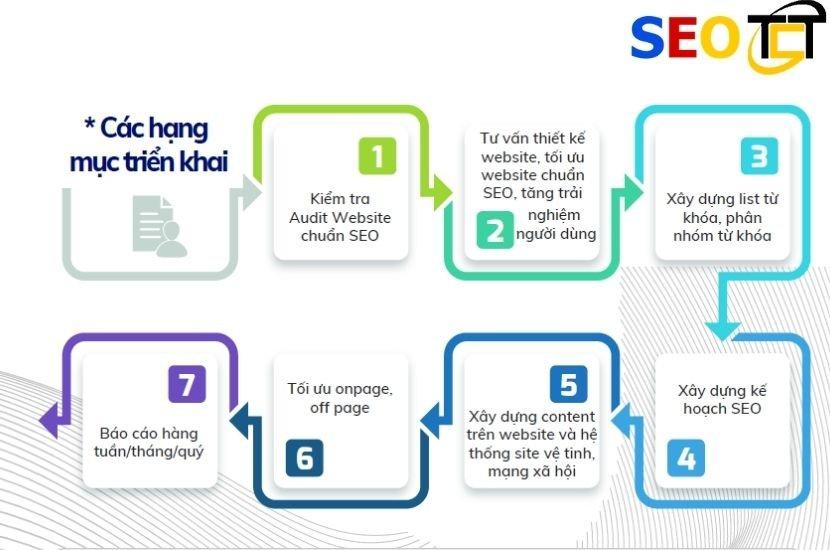 Quy trình dịch vụ seo tổng thể tại SEO TCT